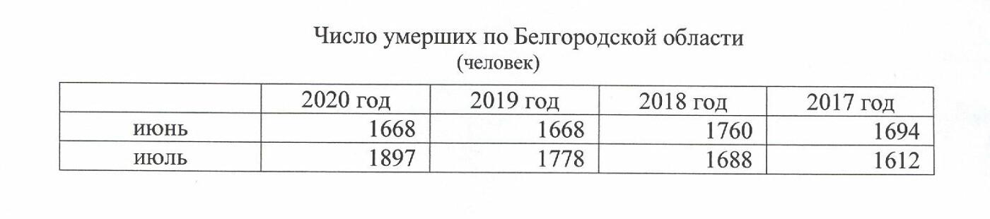 Ковидный драйвер. Что происходит со смертностью в Белгородской области, фото-1