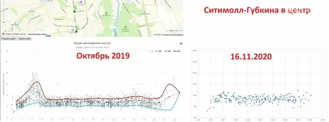 Движение общественного транспорта в Белгороде