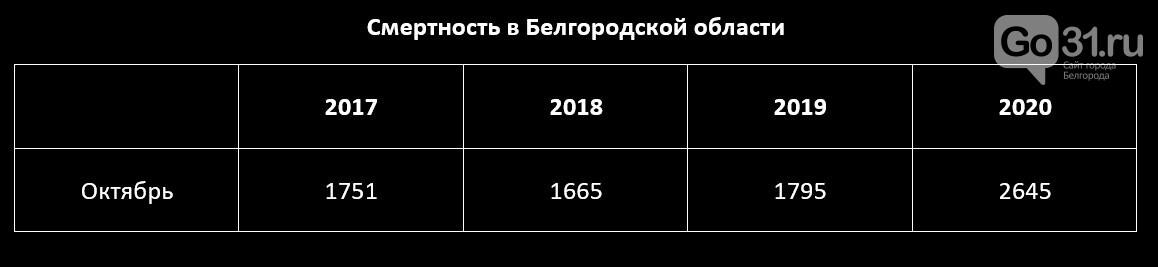 Смертность в Белгородской области, данные Белгородстата