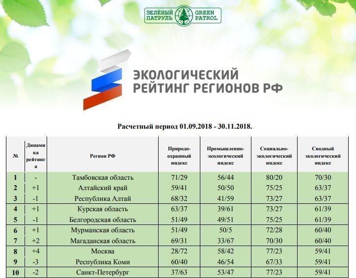 Белгородская область вошла в пятёрку регионов с лучшей экологией , фото-1