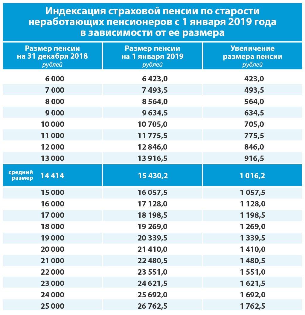 С 1 января неработающим пенсионерам проиндексируют пенсию, фото-1