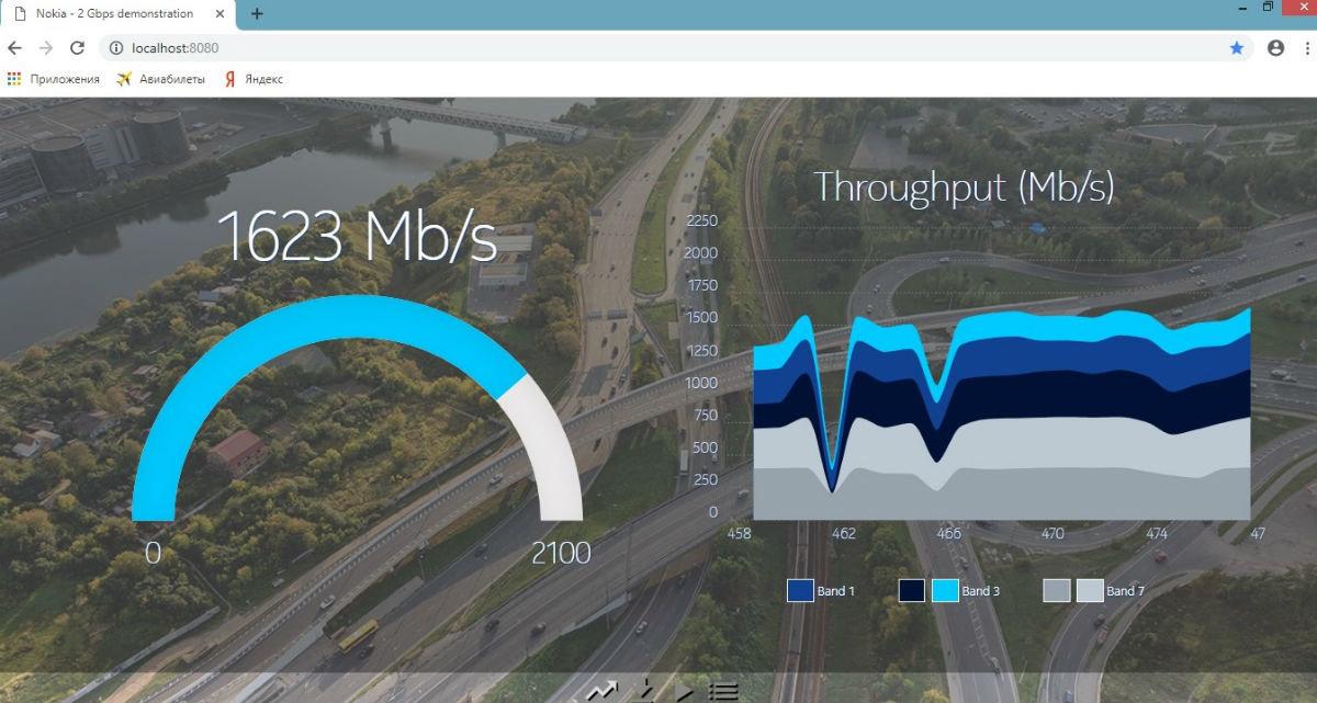 В России зафиксирована новая рекордная скорость на смартфоне в коммерческой сети LTE, фото-1