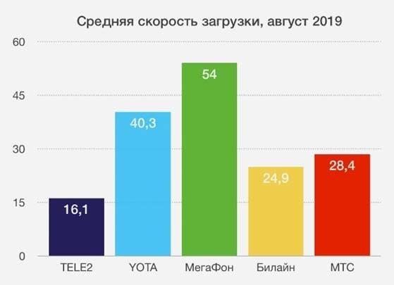 Мобильный интернет «МегаФона» признан самым быстрым, фото-1