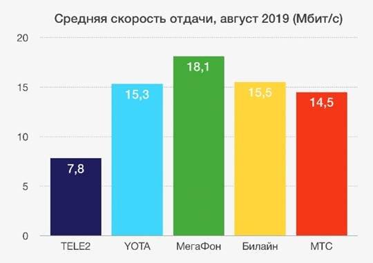 Мобильный интернет «МегаФона» признан самым быстрым, фото-2
