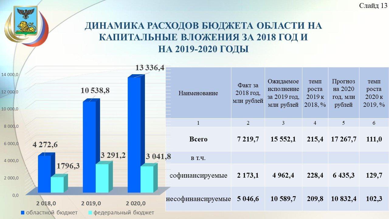 Владимир Боровик: Повышение зарплат учителям обойдётся бюджету области в 3,8 миллиарда рублей, фото-14