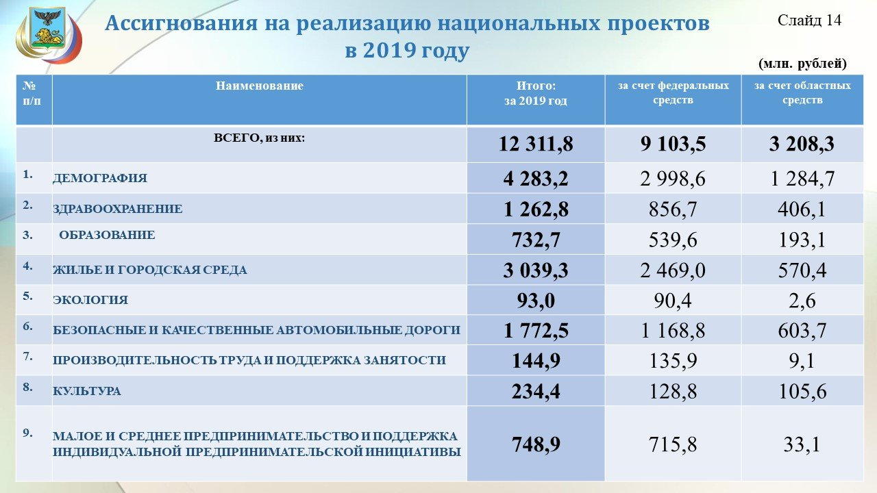Владимир Боровик: Повышение зарплат учителям обойдётся бюджету области в 3,8 миллиарда рублей, фото-15