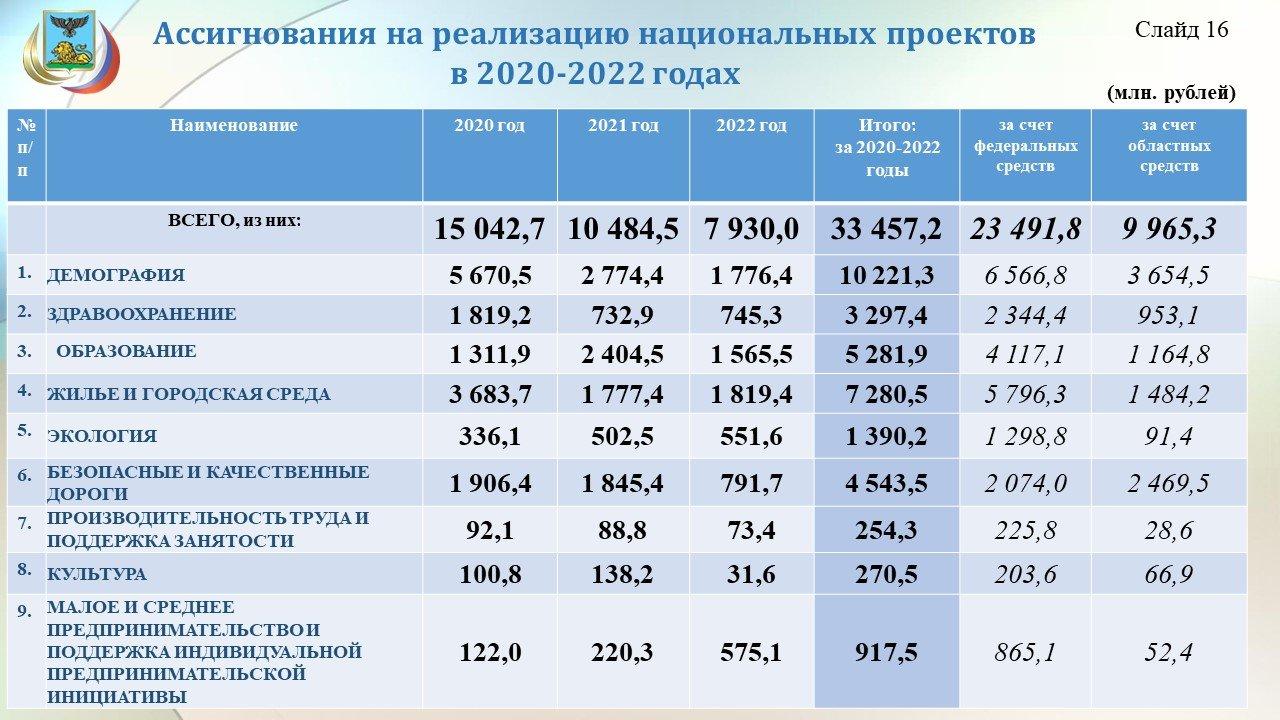Владимир Боровик: Повышение зарплат учителям обойдётся бюджету области в 3,8 миллиарда рублей, фото-17