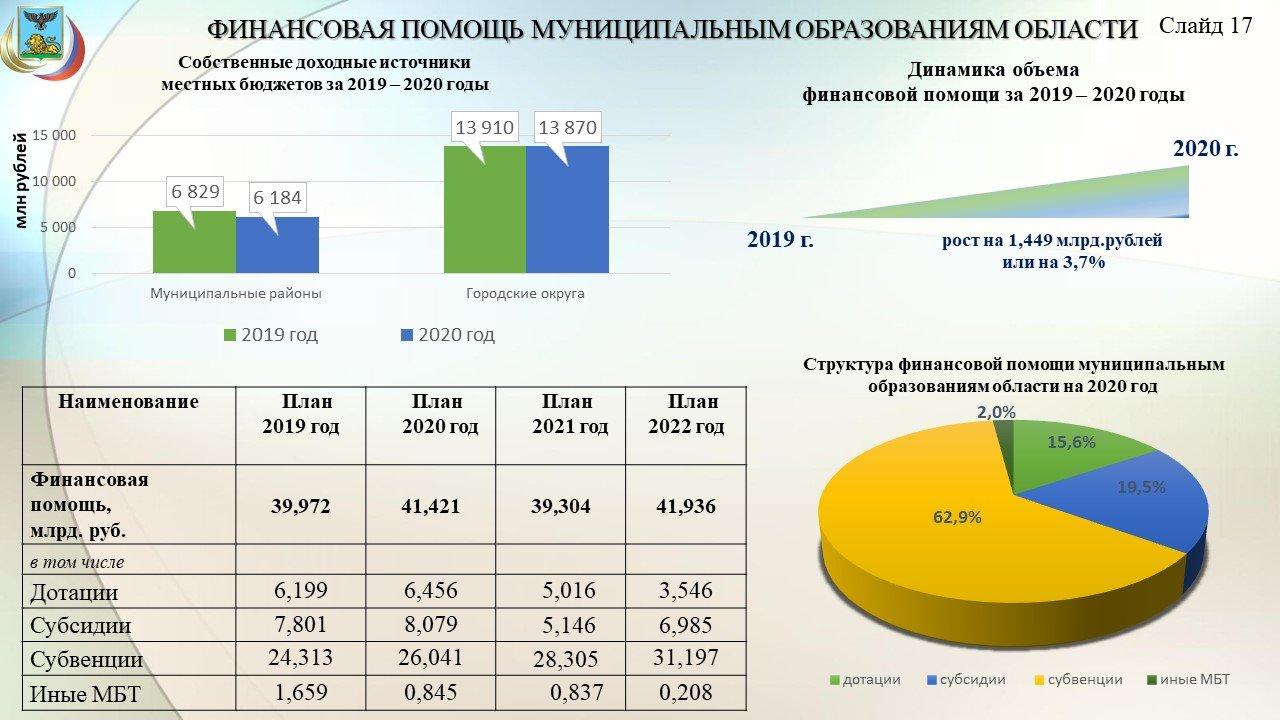 Владимир Боровик: Повышение зарплат учителям обойдётся бюджету области в 3,8 миллиарда рублей, фото-18