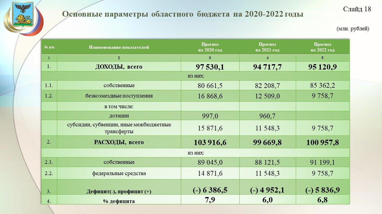 Владимир Боровик: Повышение зарплат учителям обойдётся бюджету области в 3,8 миллиарда рублей, фото-19