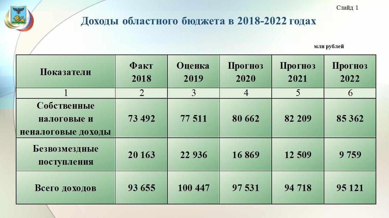 Владимир Боровик: Повышение зарплат учителям обойдётся бюджету области в 3,8 миллиарда рублей, фото-1