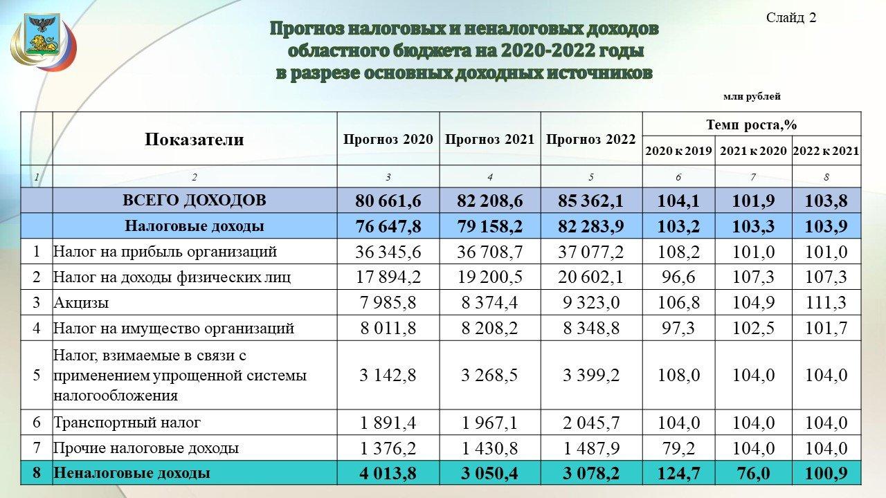 Владимир Боровик: Повышение зарплат учителям обойдётся бюджету области в 3,8 миллиарда рублей, фото-2