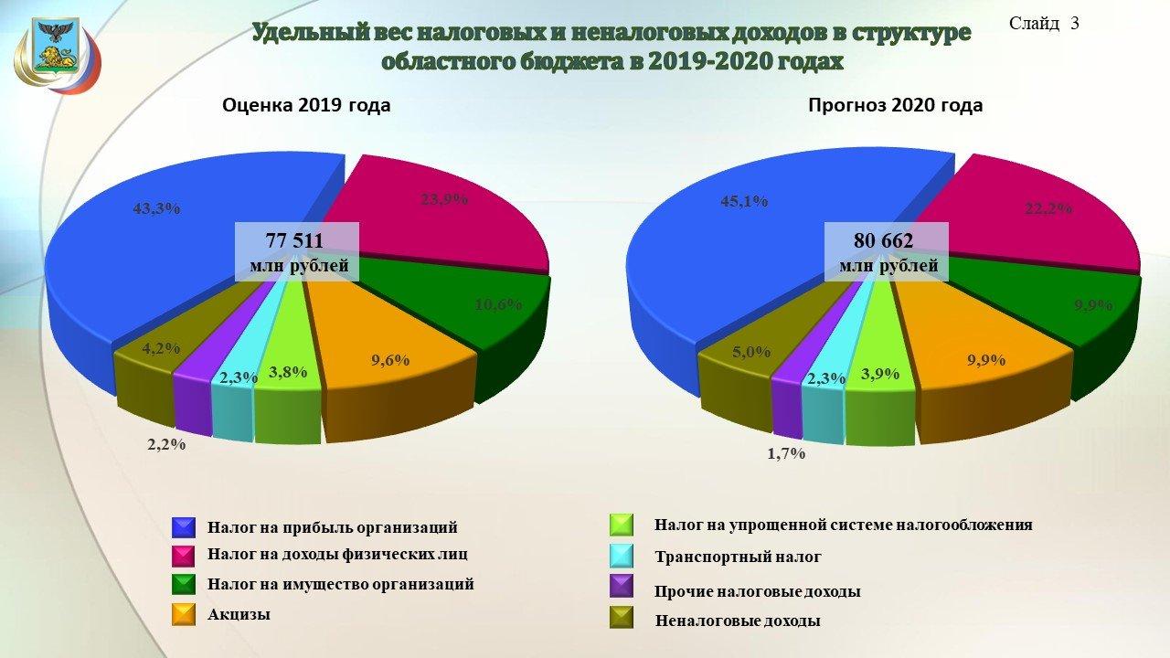 Владимир Боровик: Повышение зарплат учителям обойдётся бюджету области в 3,8 миллиарда рублей, фото-3