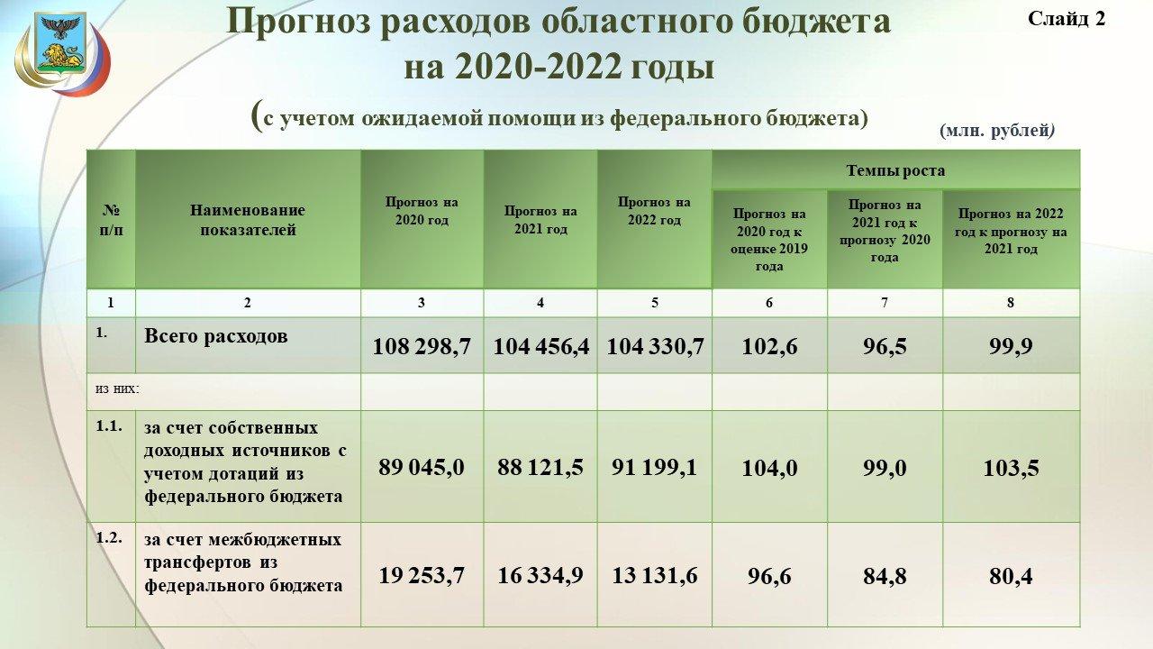Владимир Боровик: Повышение зарплат учителям обойдётся бюджету области в 3,8 миллиарда рублей, фото-4
