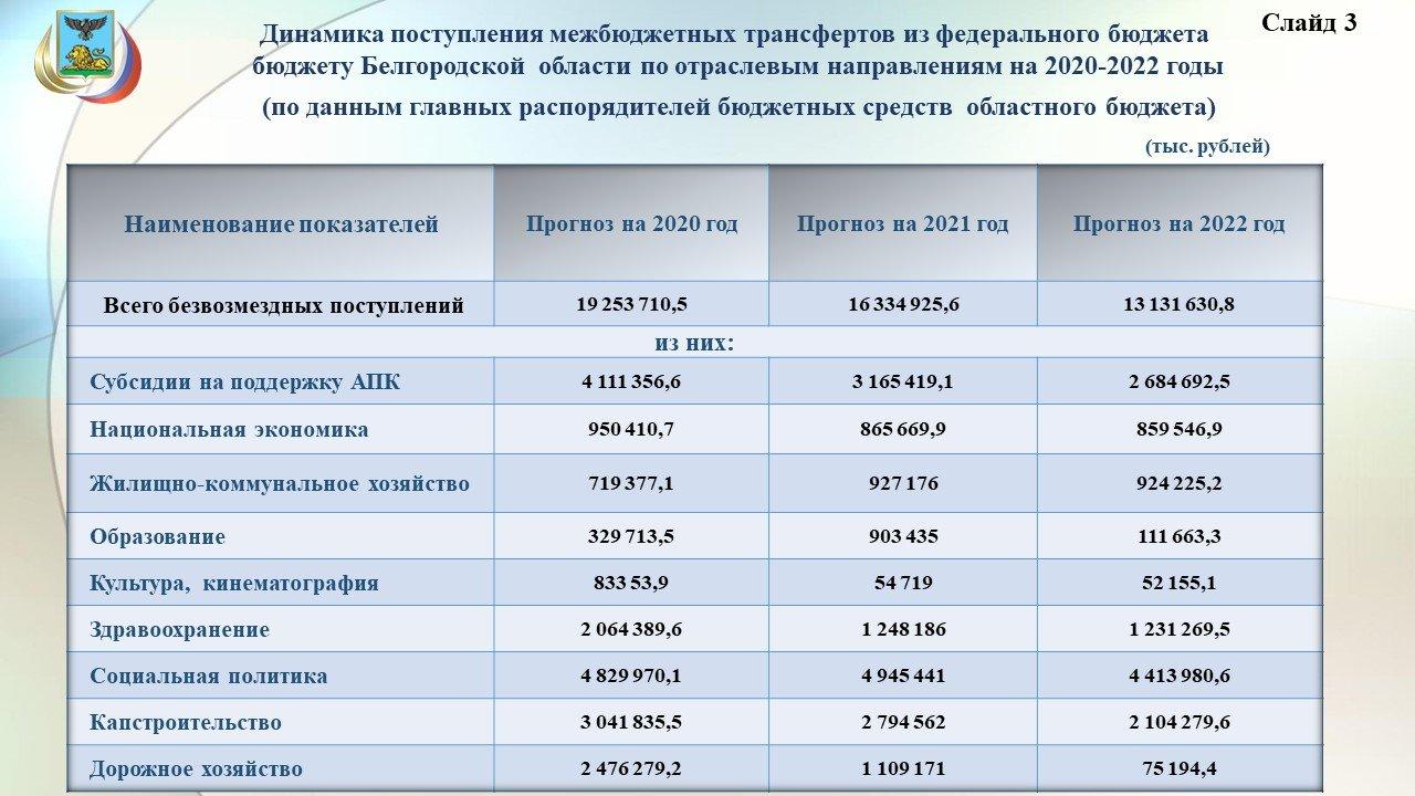 Владимир Боровик: Повышение зарплат учителям обойдётся бюджету области в 3,8 миллиарда рублей, фото-5