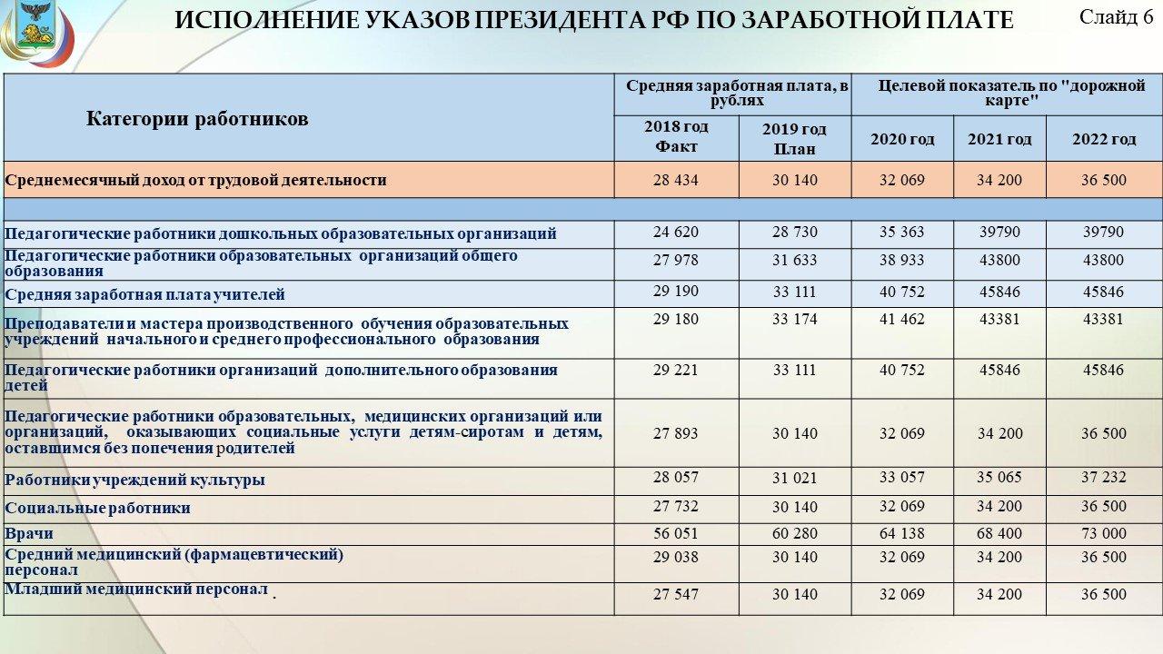 Владимир Боровик: Повышение зарплат учителям обойдётся бюджету области в 3,8 миллиарда рублей, фото-8