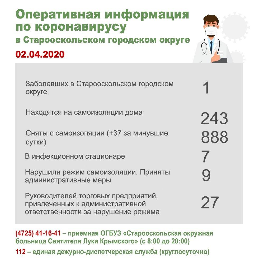 В Старом Осколе подтвердили коронавирус у пациента, фото-1