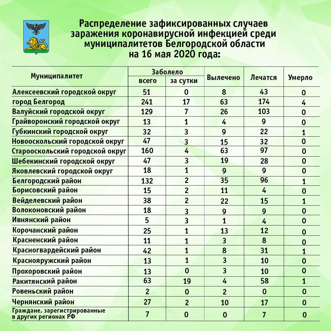 Наибольшее число заболевших CoViD-19 за сутки в Белгороде и Ракитянском районе , фото-1