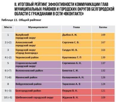 Рейтинг коммуникации белгородских чиновников