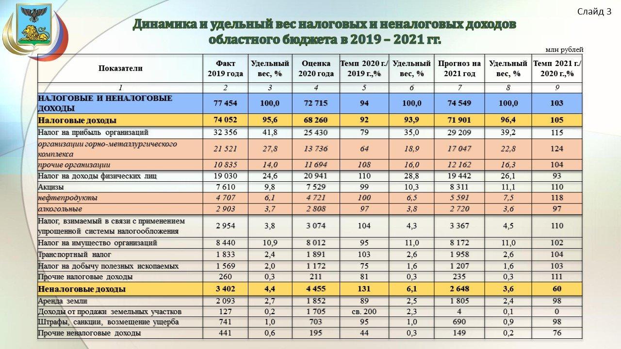 Прогноз доходов бюджета Белгородской области