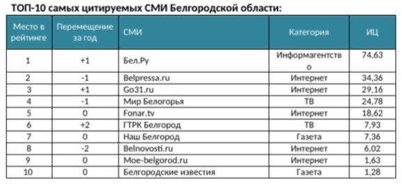 Рейтинг белгородских СМИ, «Медиалогия»