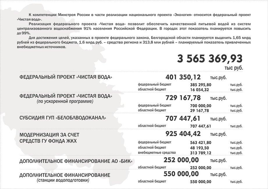 Планы по очистке воды, Департамент ЖКХ Белгородской области