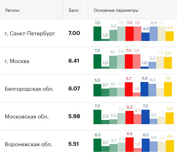Белгородская область стала третьим регионом в России по качеству жизни, фото-1