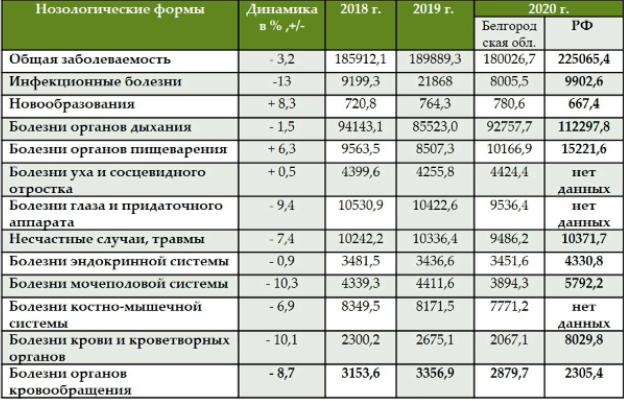 В Белгородской области стало больше детей с новообразованиями, фото-1